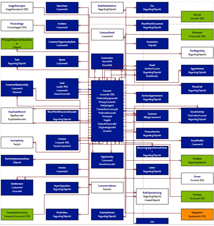 erd generator for dynamics crm 2011  2013  u2013 nishant rana u0026 39 s weblog