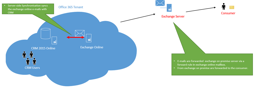 Architecture for adding On-premise exchange server to CRM
