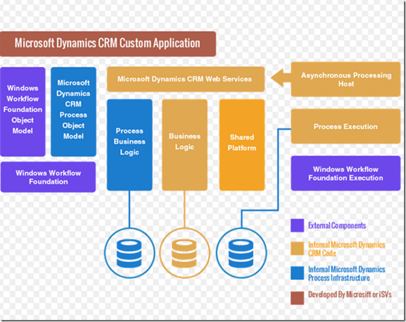 How Dynamics Crm Architecture Is Itself A Mvc Design