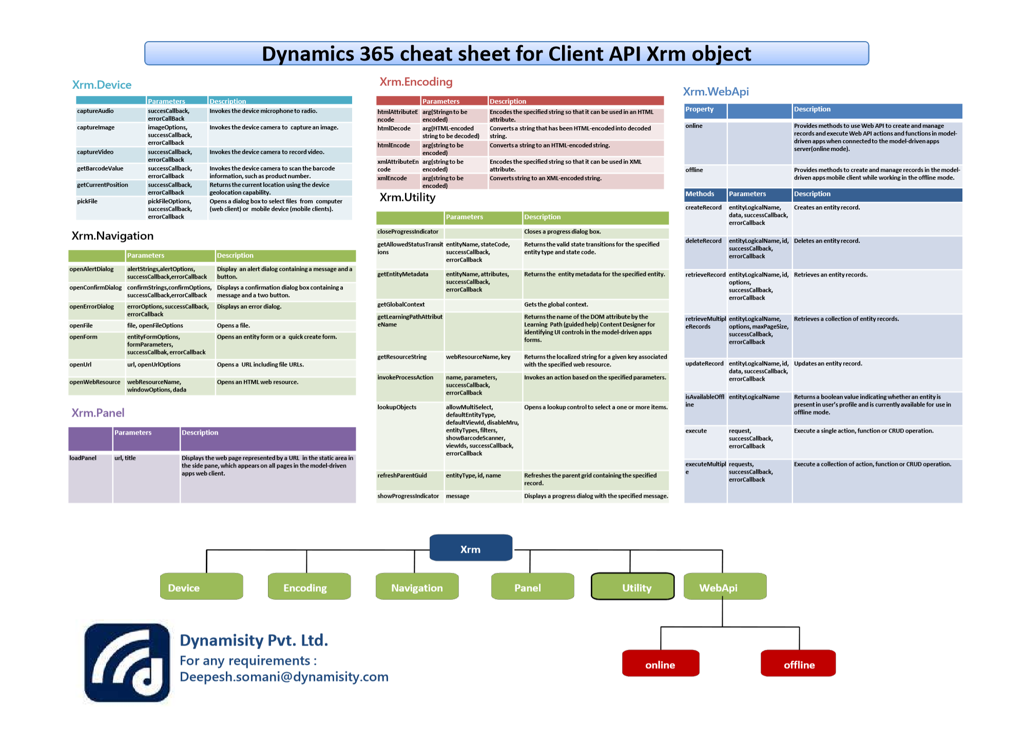 Quick Reference} Dynamics 365 cheat sheet for Client API Xrm